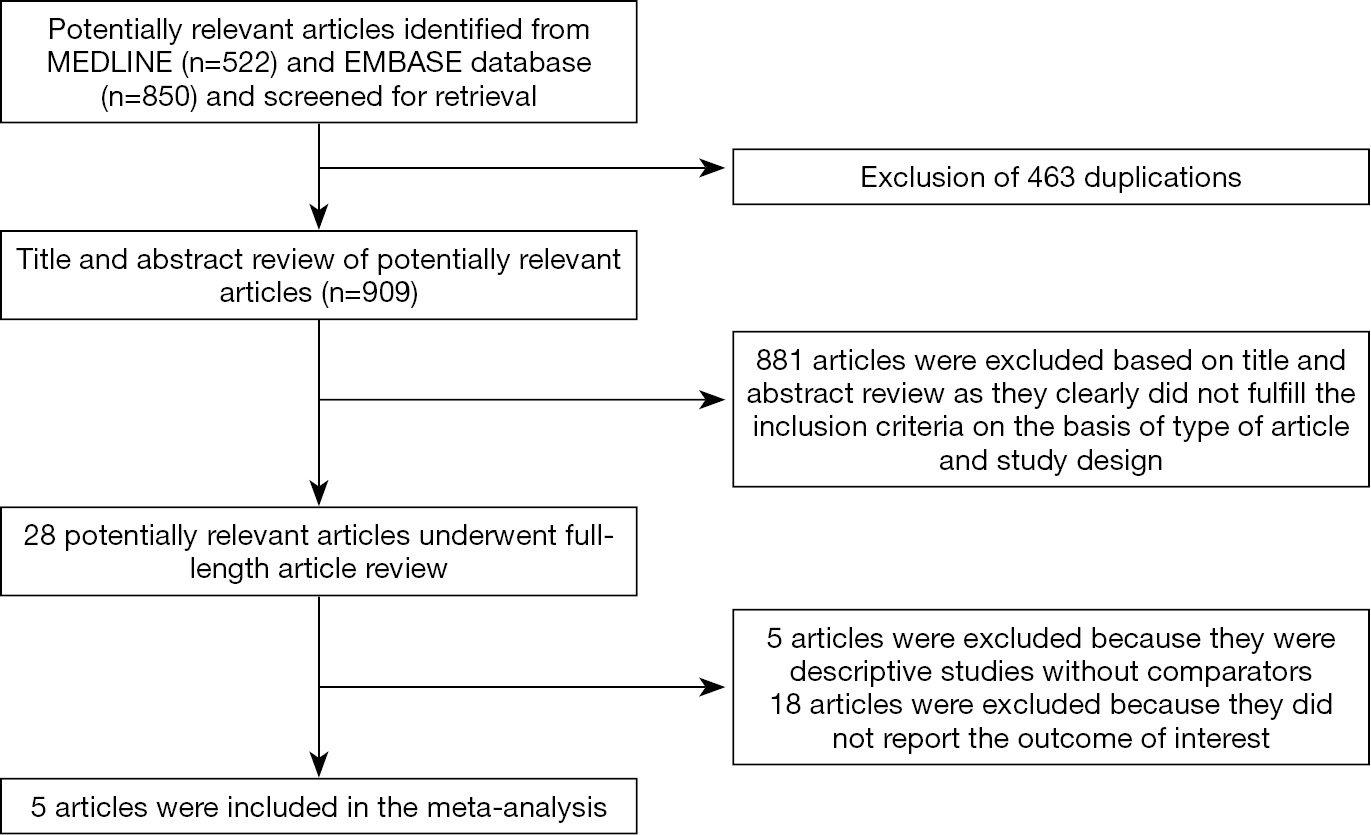 literature review in statistical quality control