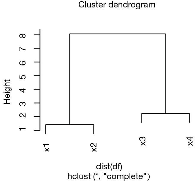 Hierarchical cluster analysis in clinical research with