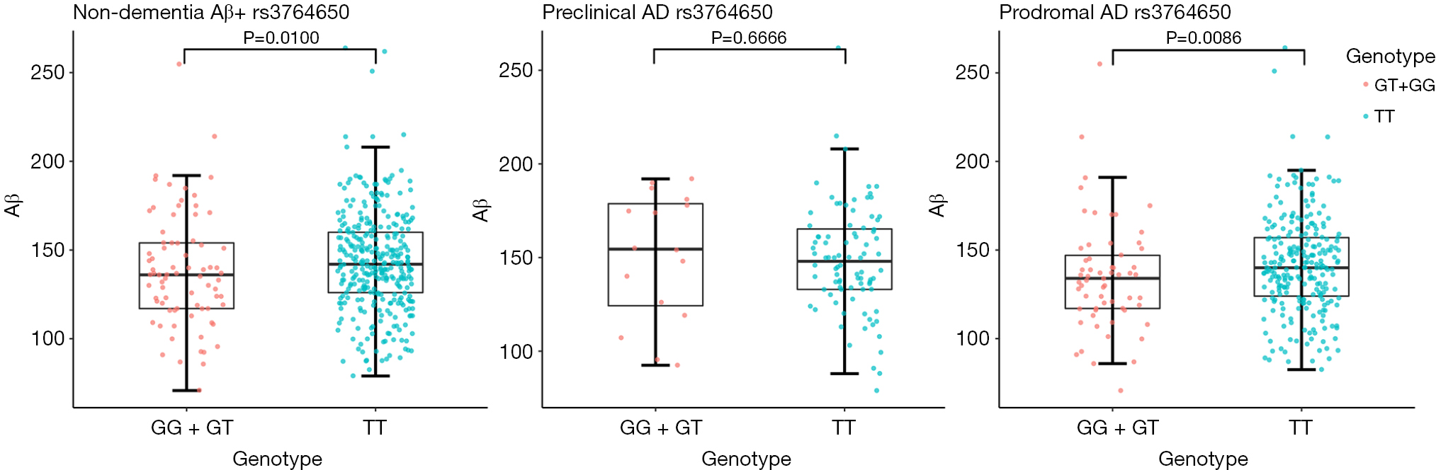 ABCA7 genotype altered Aβ levels in cerebrospinal fluid in