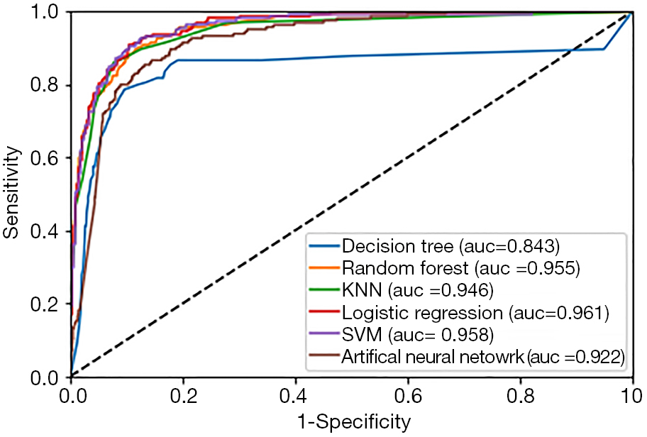 Random forest can accurately predict the development of end