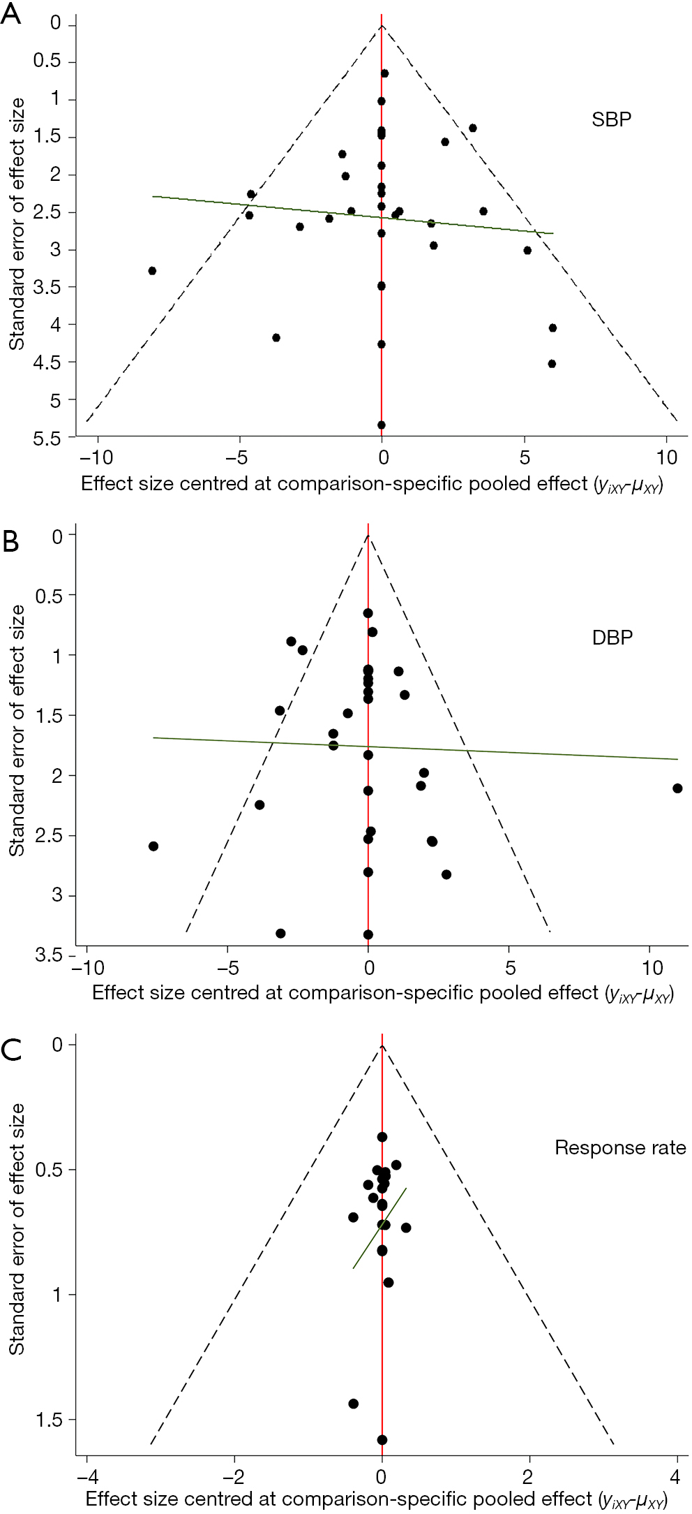Acupuncture therapy for essential hypertension: a network