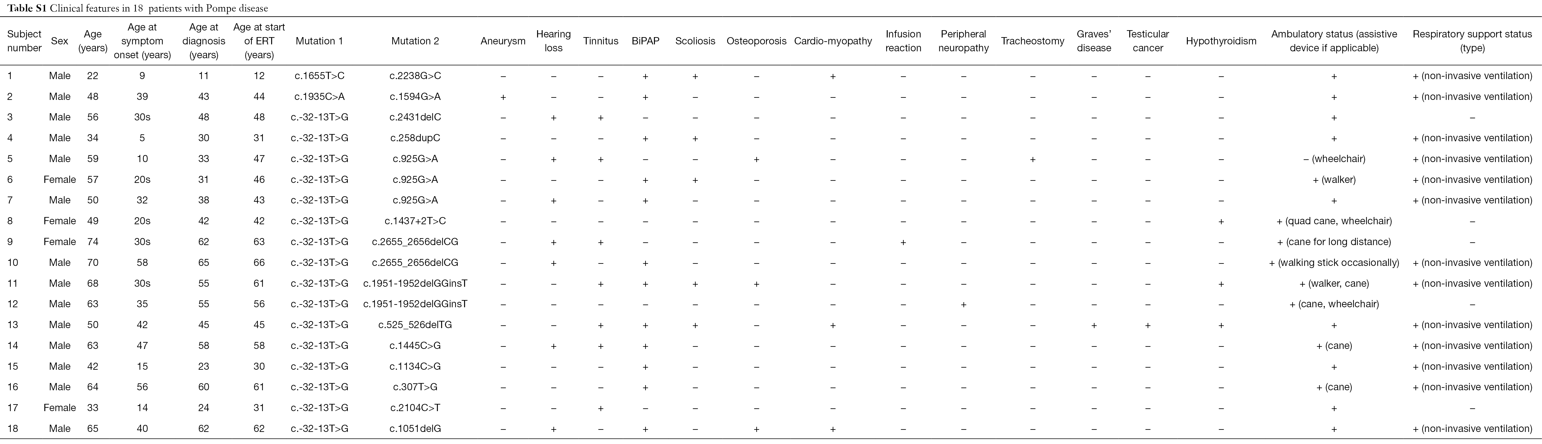 Variable clinical features and genotype-phenotype correlations in 18