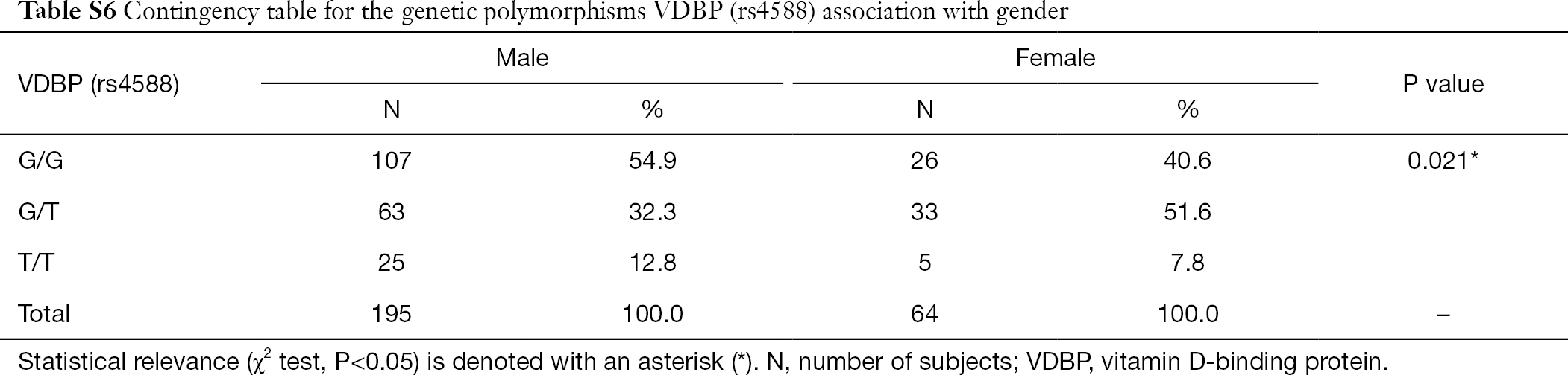Vitamin D-binding protein (rs4588) T/T genotype is
