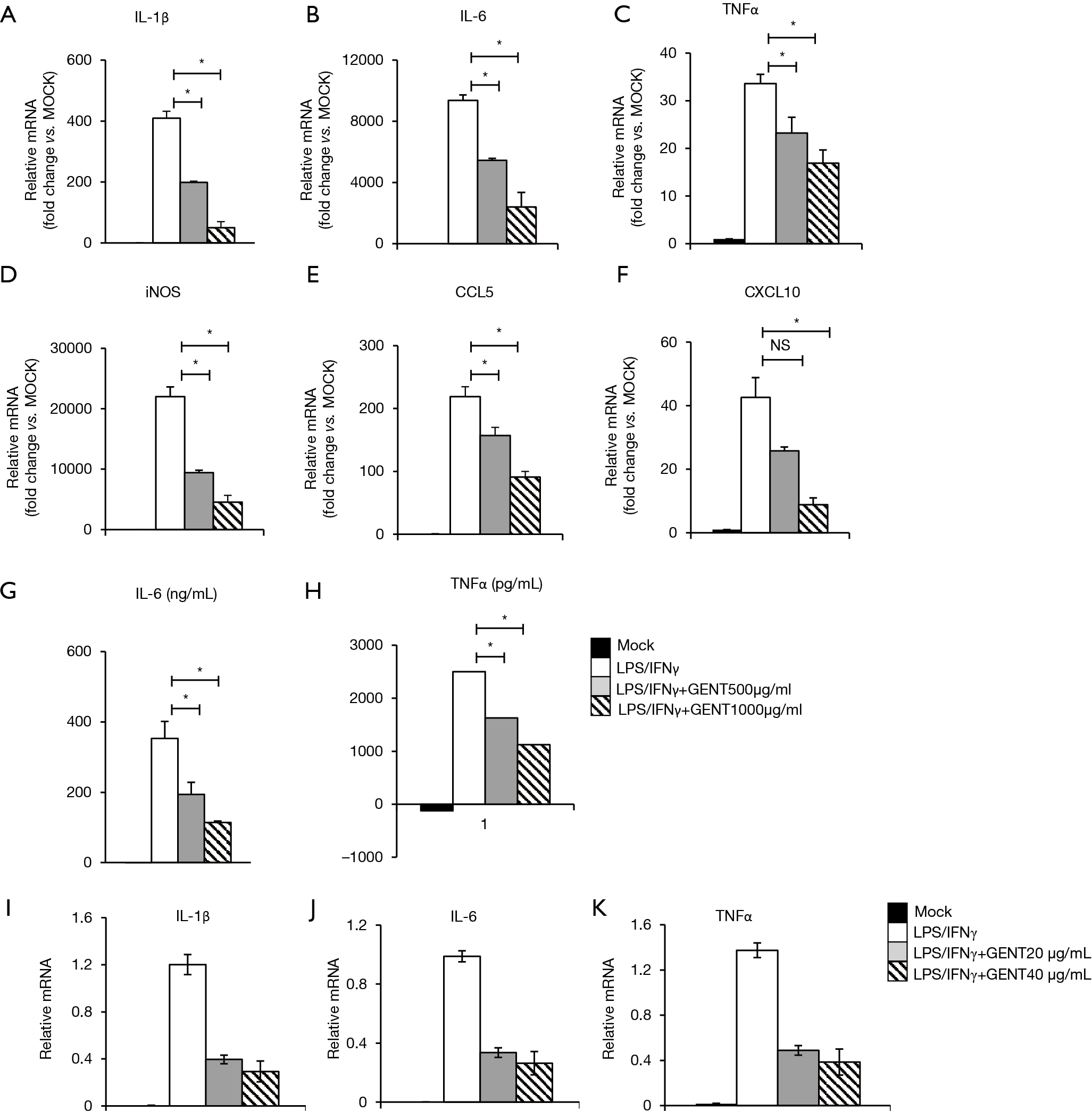 Gentiopicroside (GENT) Protects Against Sepsis Induced By