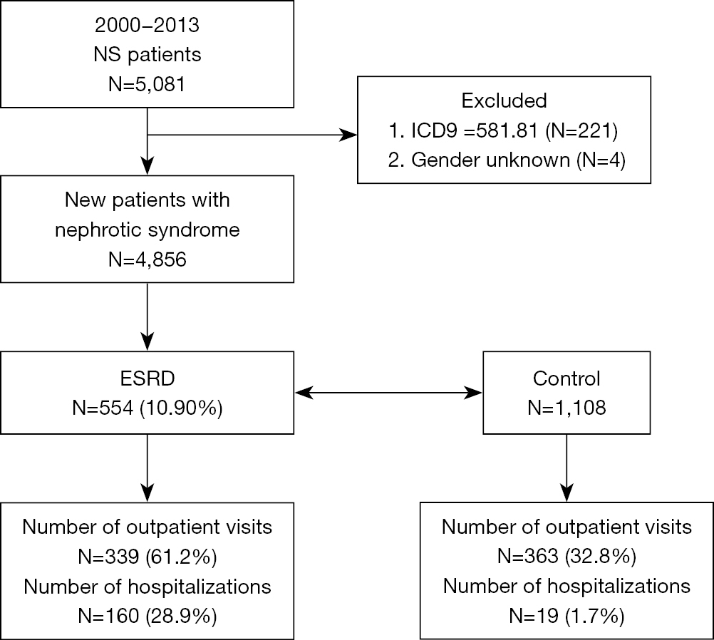 Infections and risk of end-stage renal disease in patients with ...