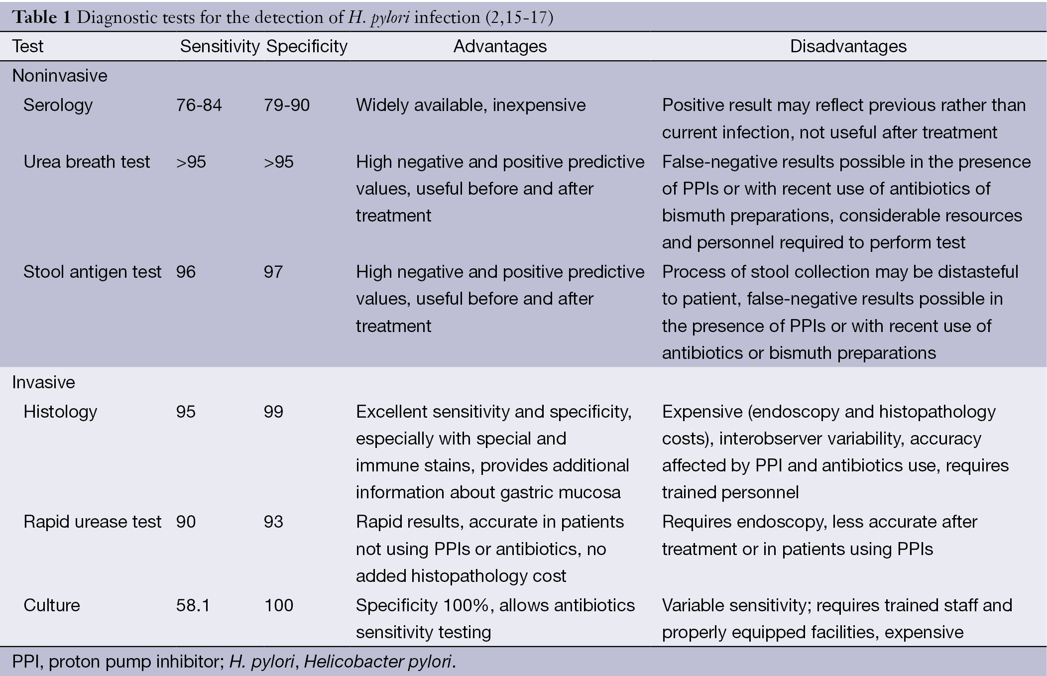 Diagnosis Of Helicobacter Pylori By Invasive Test