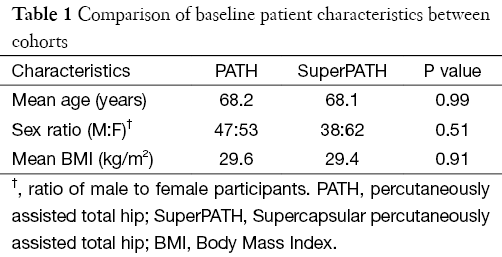 Percutaneously assisted total hip (PATH) and Supercapsular